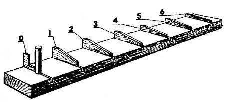Стапель для окончательной обработки воздушного винта (0—6 — нижние шаблоны контрольных сечений).