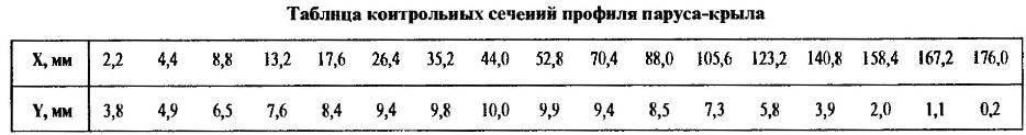 Таблица контрольных сечений профиля паруса-крыла