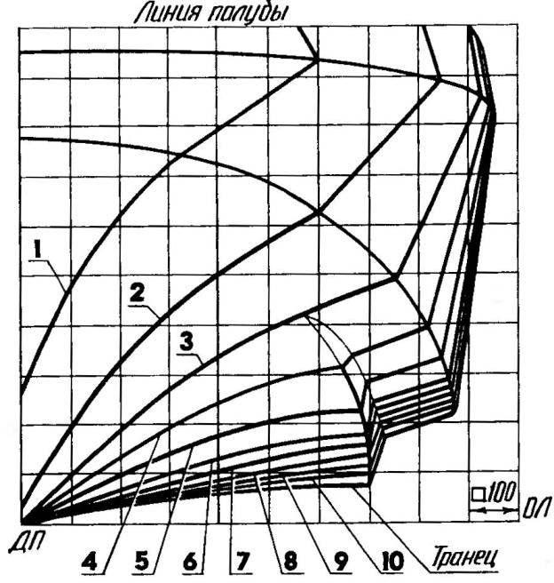 Рис. 3. Теоретические обводы корпуса