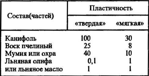 Таблица 1 «МЕНДЕЛЕЕВСКАЯ ЗАМАЗКА»