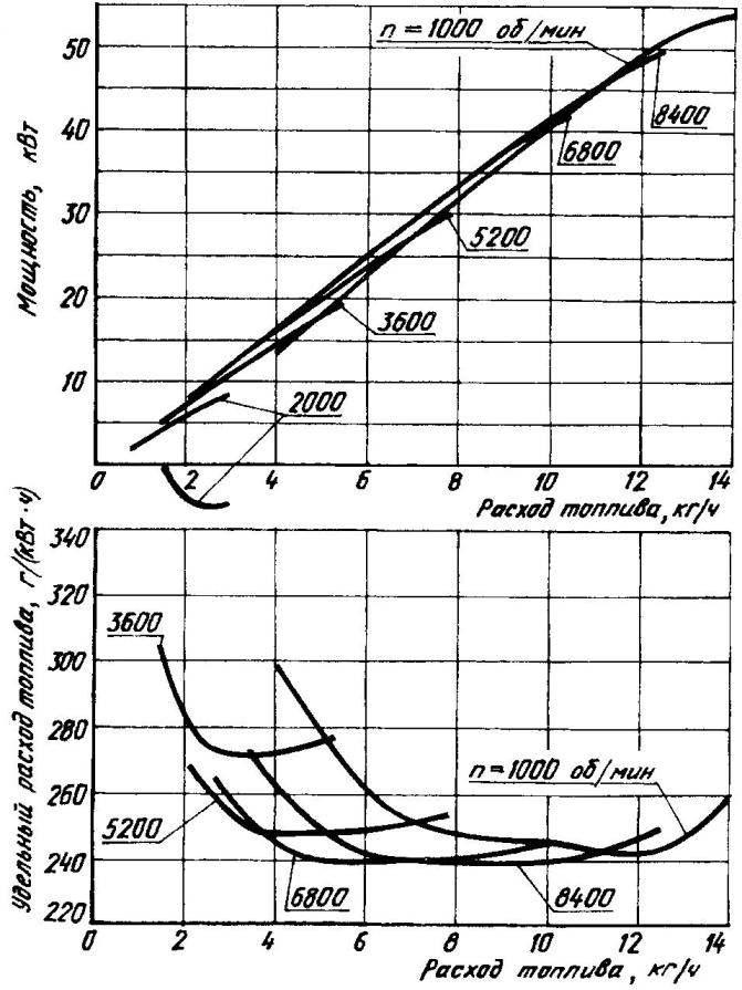 Дроссельные характеристики модуль-двигателя МД15-70