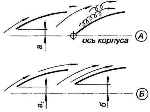 Схема работы стакселя и гро га при классической мачте (А) н при стаксельной схеме с Л-образной мачтой (Б)