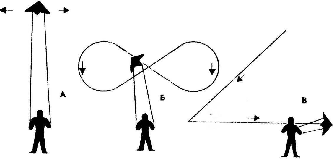 Отработка фигур пилотажа