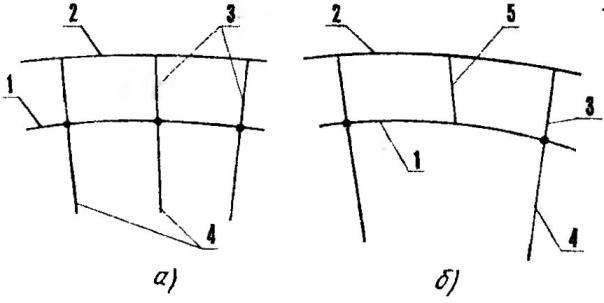 Рис.З. Варианты конструкции купола