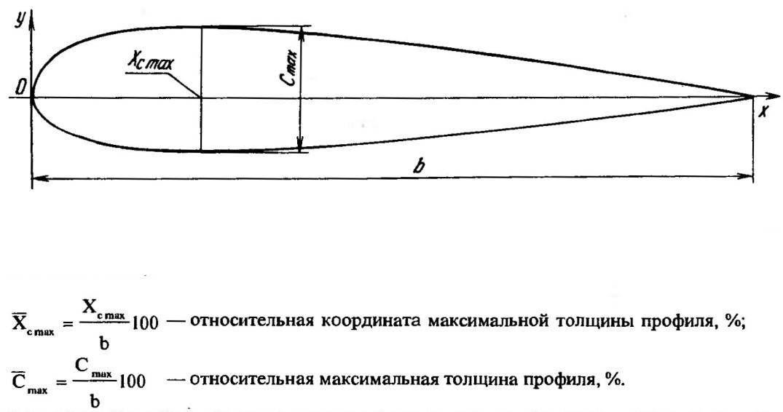 Рис.5. Профиль крыла и его характеристики