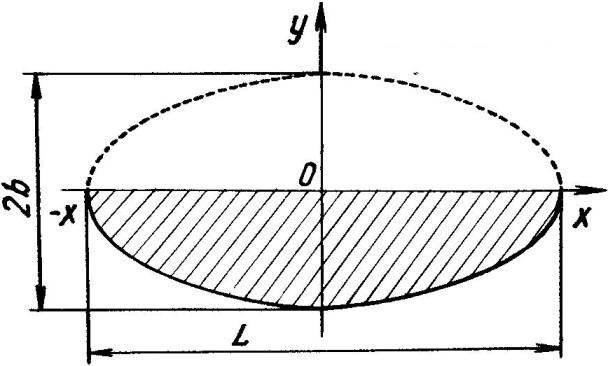 Рис.2. К выбору формы крыла параплана