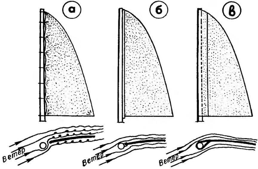 Рис.З. Характер обтекания грота потоком воздуха в зависимости от способа крепления его к мачте: