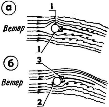 Рис.5. Характер обтекания грота потоком воздуха в зависимости от вида мачты и способа крепления вант