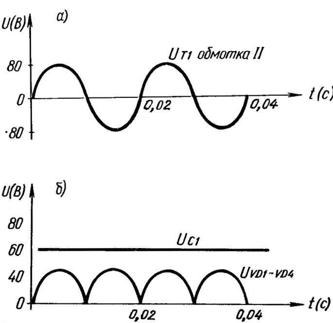 Рис. 1. Графики, поясняющие процесс сварки на переменном (а) и постоянном (6) токе