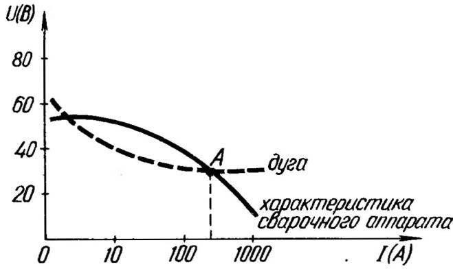 Рис. 3. Вольт-амперная характеристика «сварочника»