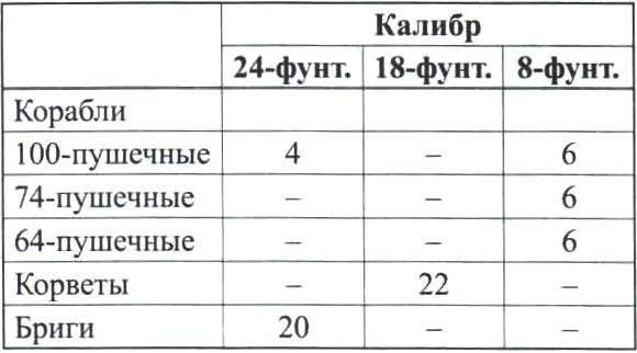 Штатное положение 1805 года (число каронад на кораблях разного ранга)
