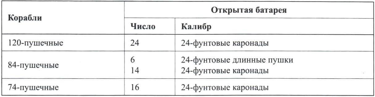 Штатное положение 1842 года (число каронад на кораблях разного ранга)