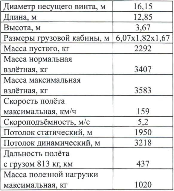 ОСНОВНЫЕ ЛЁТНО-ТЕХНИЧЕСКИЕ ХАРАКТЕРИСТИКИ ВЕРТОЛЁТА S-55
