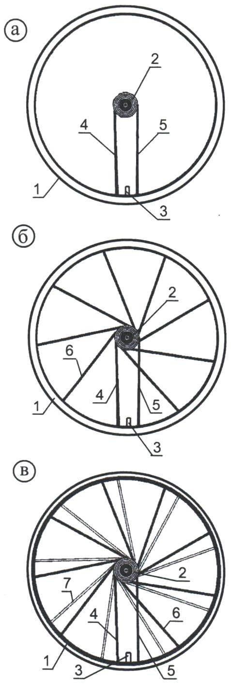 «Спицовка» колеса