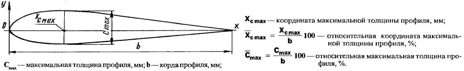 Характеристики профиля купола