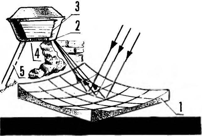 Рис.2. Параболический отражатель-концентратор