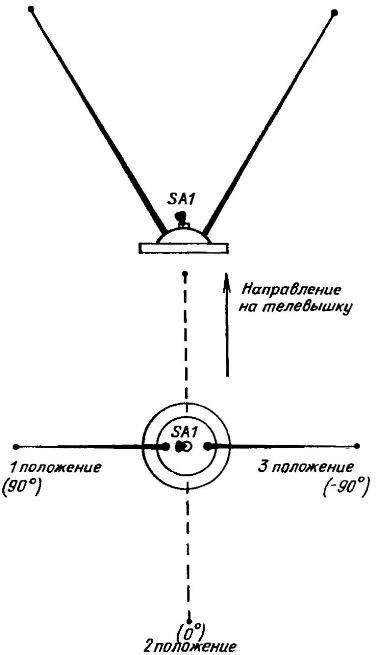 Комнатная телеантенна с «трехпрограммной» диаграммой направленности