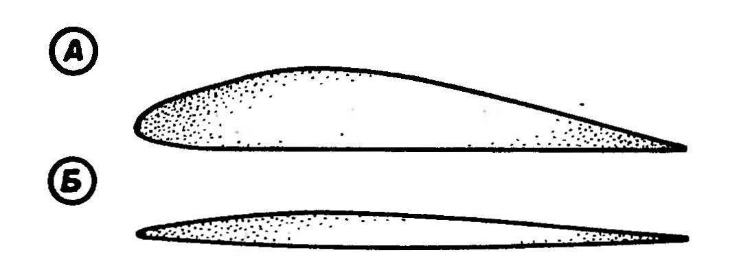 Рис. 3. Профили крыла (А) и стабилизатора (Б), построенные по приведенным координатам