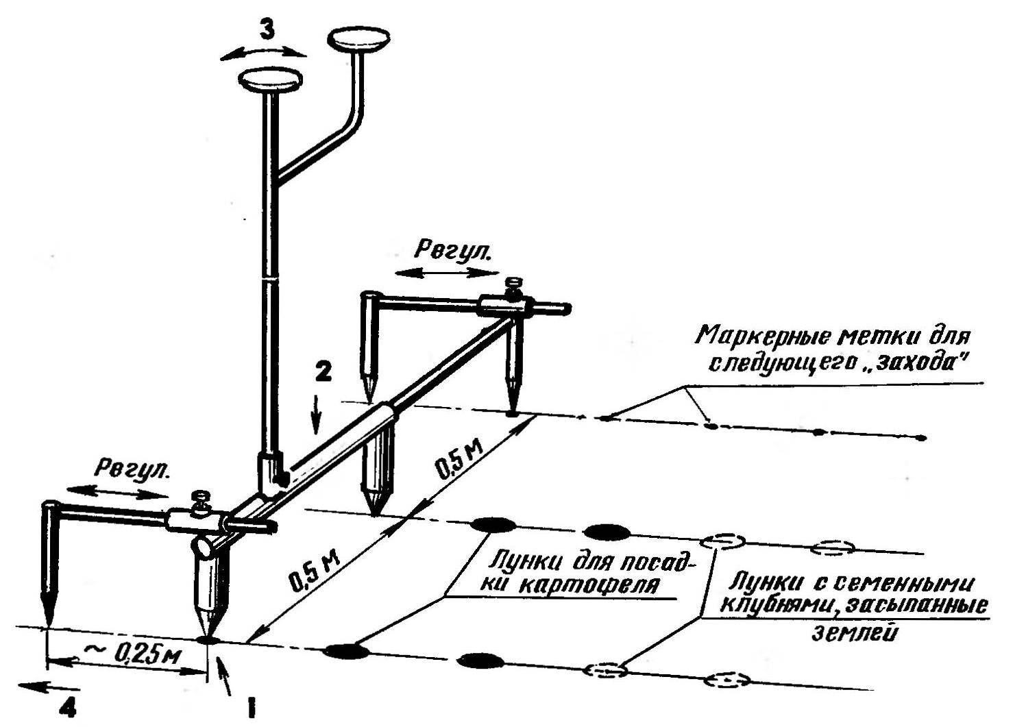 Схема работы с трассером-картофелесажалкой.