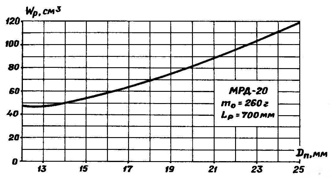 Рис. 9. Зависимость оптимального объема ресиверной камеры Wр от диаметра поршня для модели массой 260 г при длине разгонного участка 700 мм.
