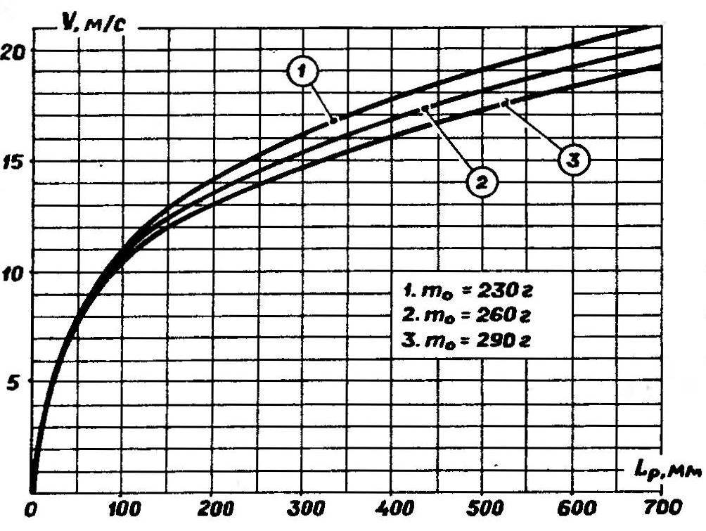 Рис. 2. Кривая зависимости скорости схода модели от длины разгонного пути