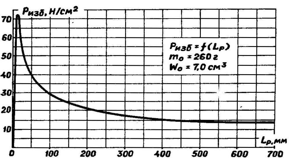Рис. 3. Зависимость внутреннего избыточного давления от длины разгонного участка