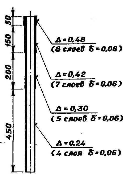 Рис. 4. Оптимальная схема распределения толщины стенки по длине трубы с учетом реального избыточного давления в процессе разгона модели.