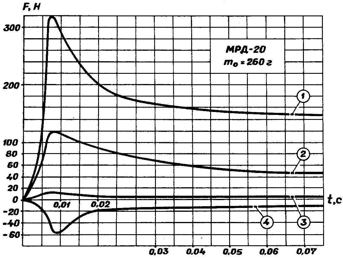 Рис. 5.Зависимость суммарной силы от текущего времени старта для различных значений диаметра поршня и ресивериого объема