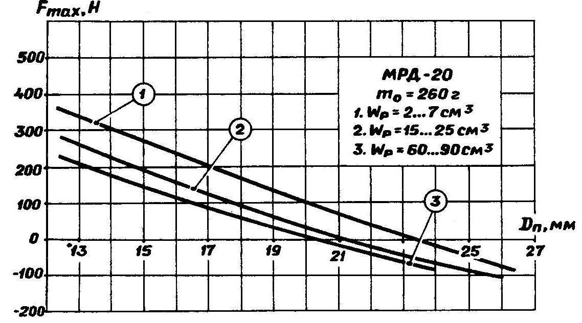 Рис. 7. Зависимость максимальной силы в посадке «двигатель — втулка» от диаметра поршня и рессиверного объема