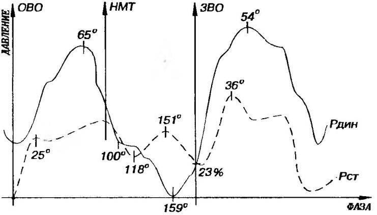 Рис. 2. Изменение давлений в самодельной теплоизолированной выхлопной трубе