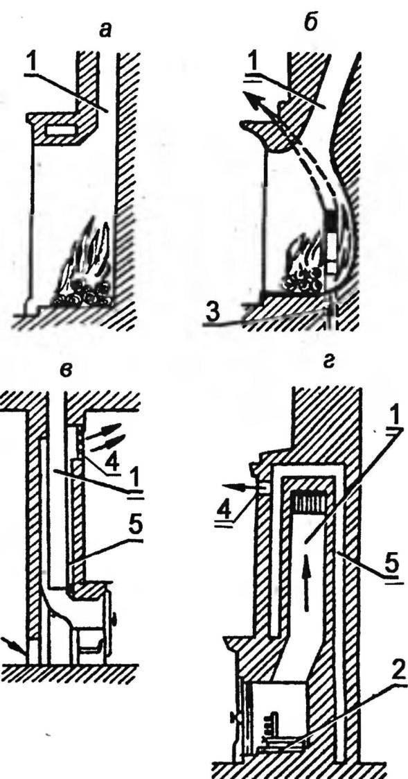 Рис. 7. Простые и улучшенные типы каминов