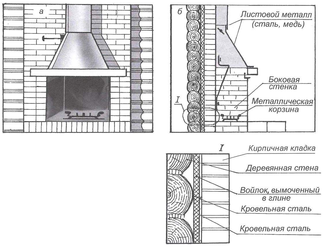 Рис. 4. Устройство камина пристенного типа