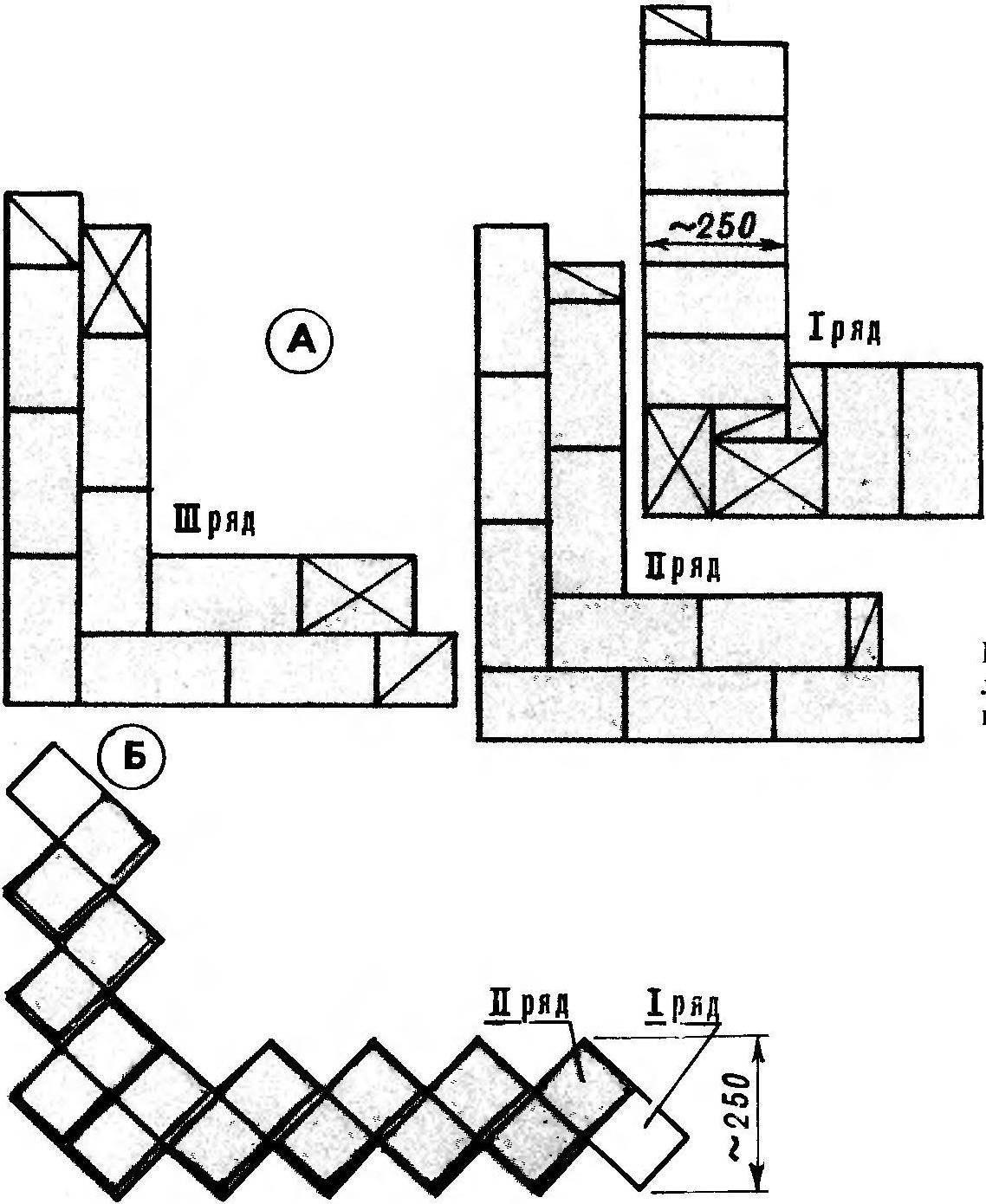 Варианты кирпичной кладки стен цокольного этажа