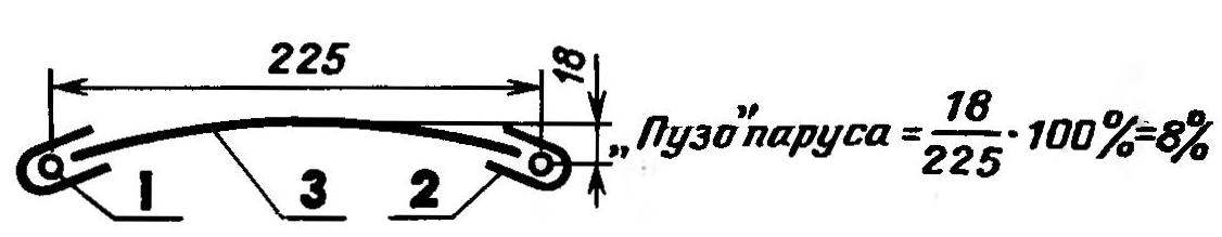 Рис. 3. Схема навески мягкого паруса