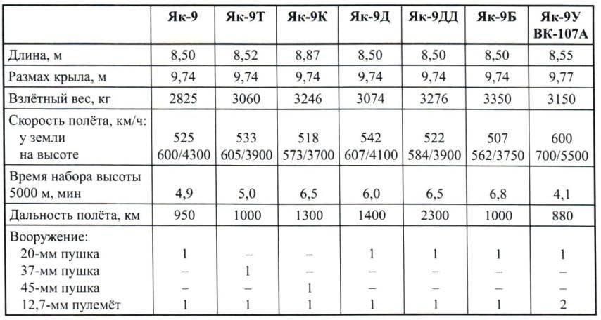 Краткие технические характеристики основных модификаций Як-9