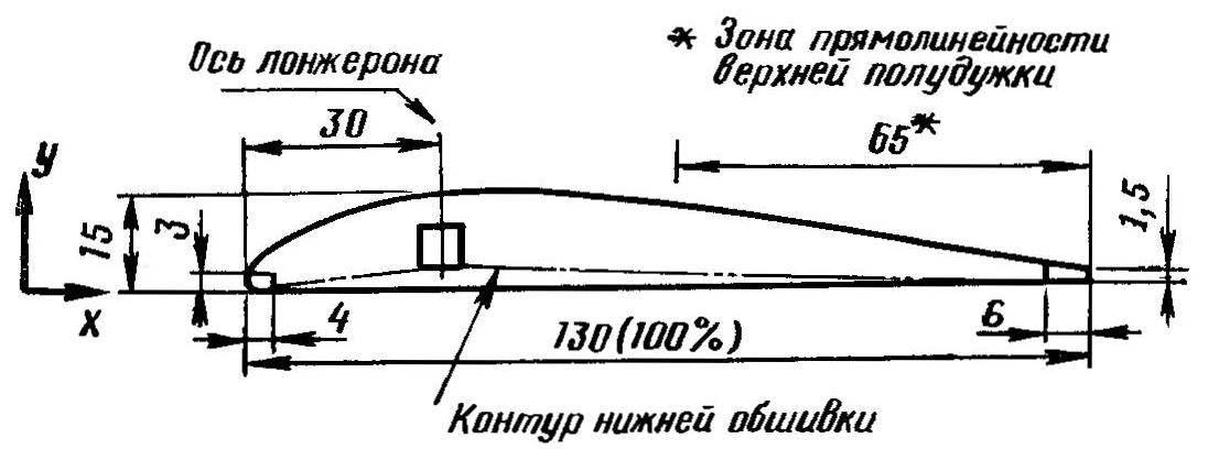 Рис. 4. Профиль крыла и разметка пазов под элементы каркаса