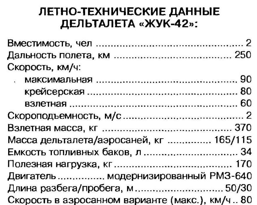 """ЛЕТНО ТЕХНИЧЕСКИЕ ДАННЫЕ ДЕЛЬТАЛЕТА """"ЖУК-42"""""""