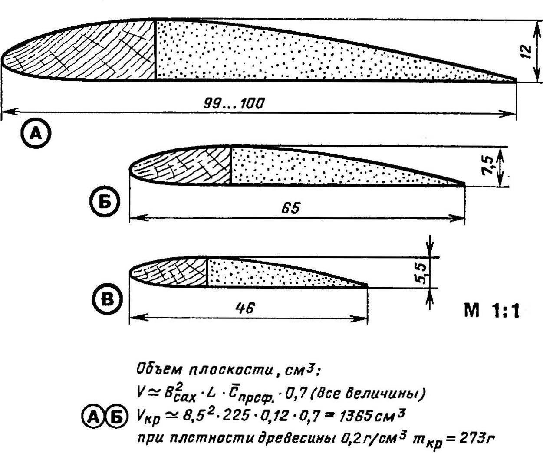 Профили несущих плоскостей