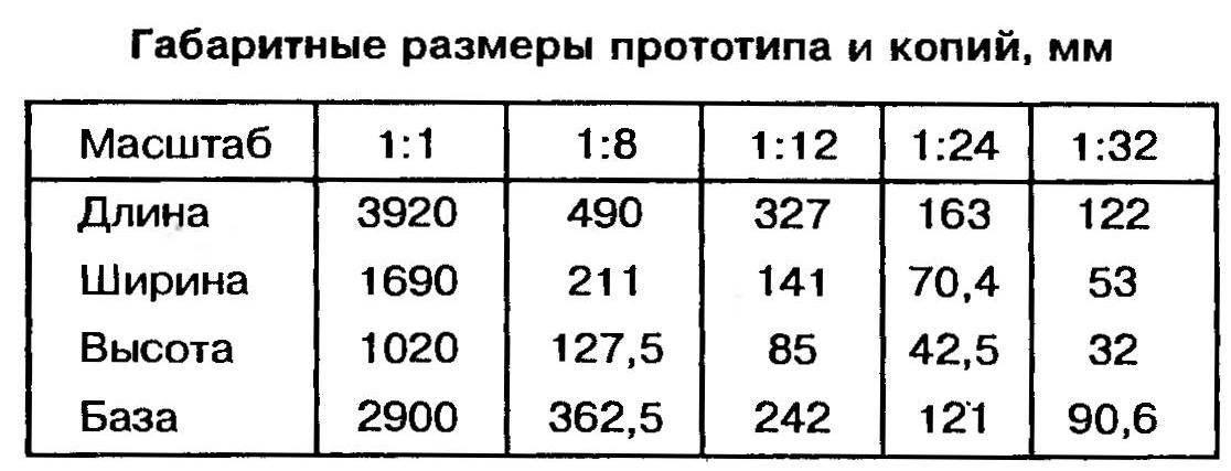 Габаритные розмеры прототипа и копий, мм