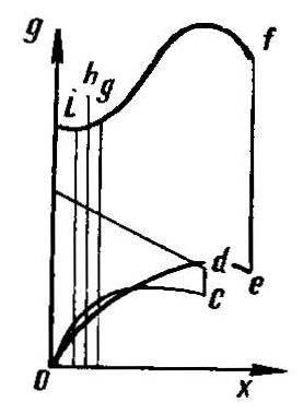 Таблица разверток полевой доски, отвала н лемеха (по В. Яковлеву, № 5'91)