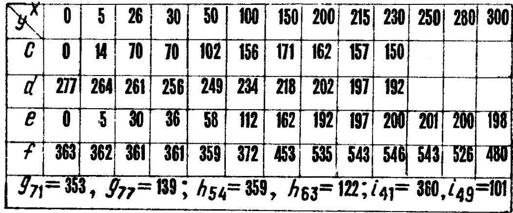 Данные для раскроя полевой доски (с, d), отвала (е, f до ограничительной линии i) и лемеха (фигура, ограниченная осью у и линиями е, f, g), скрепляемого с отвалом по h. Линии g, h, i строятся по двум точкам с соответствующими абсциссами