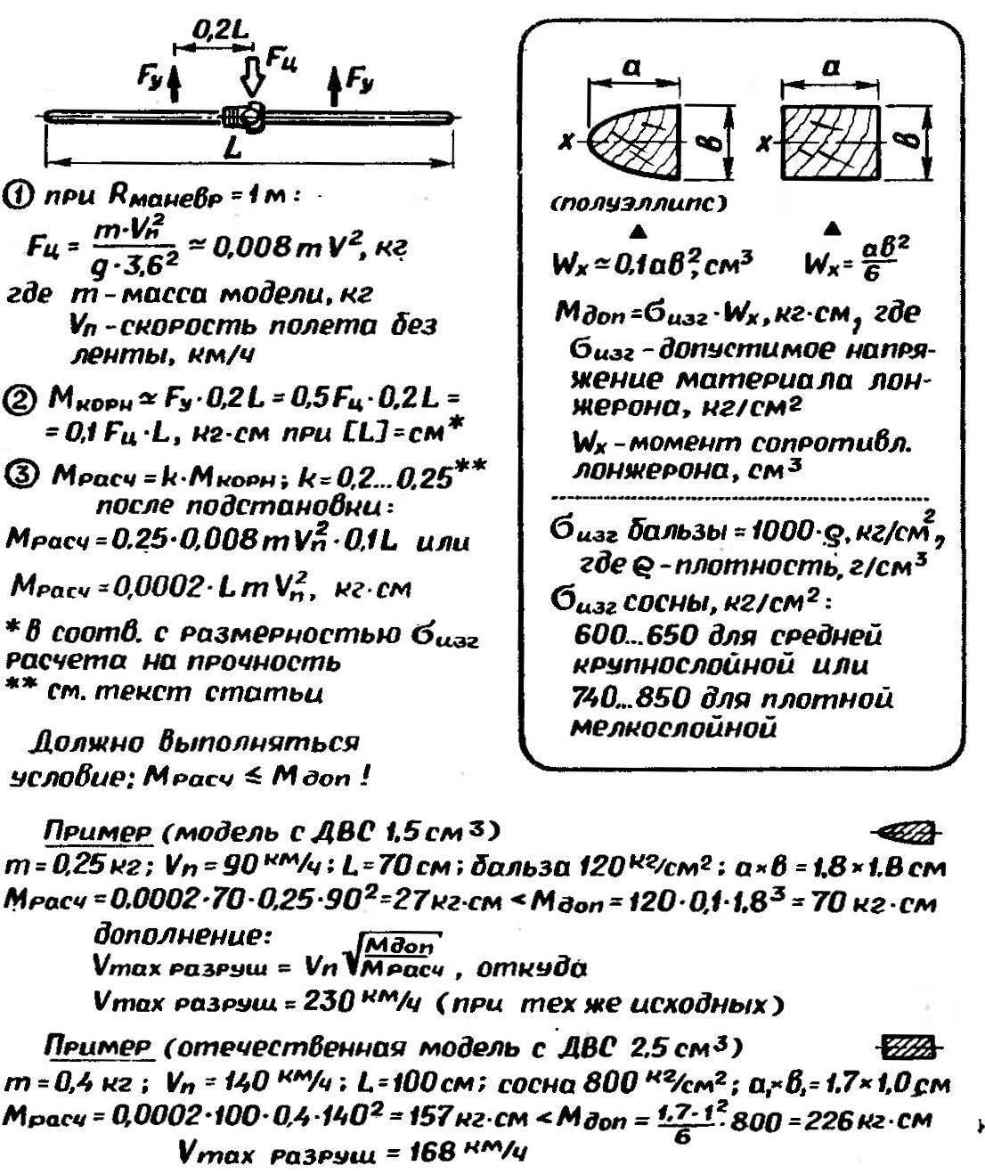 Рис. 4. Методика расчета силовой передней монокромки на прочность и на изгиб