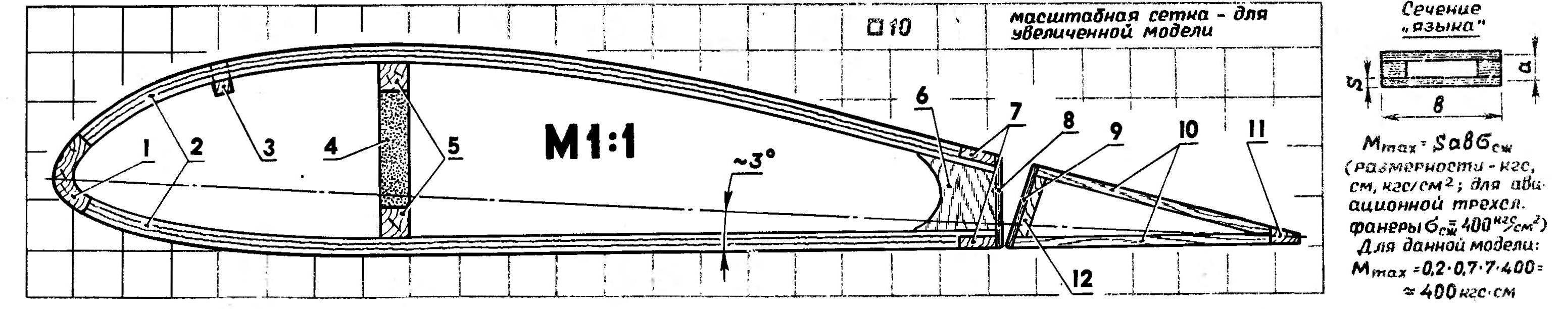 R and p. 4. Pattern typical rib of the wing