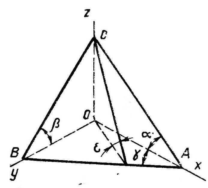 Р и с. 4. Трехгранный клин, лежащий в основе конструкции плуга