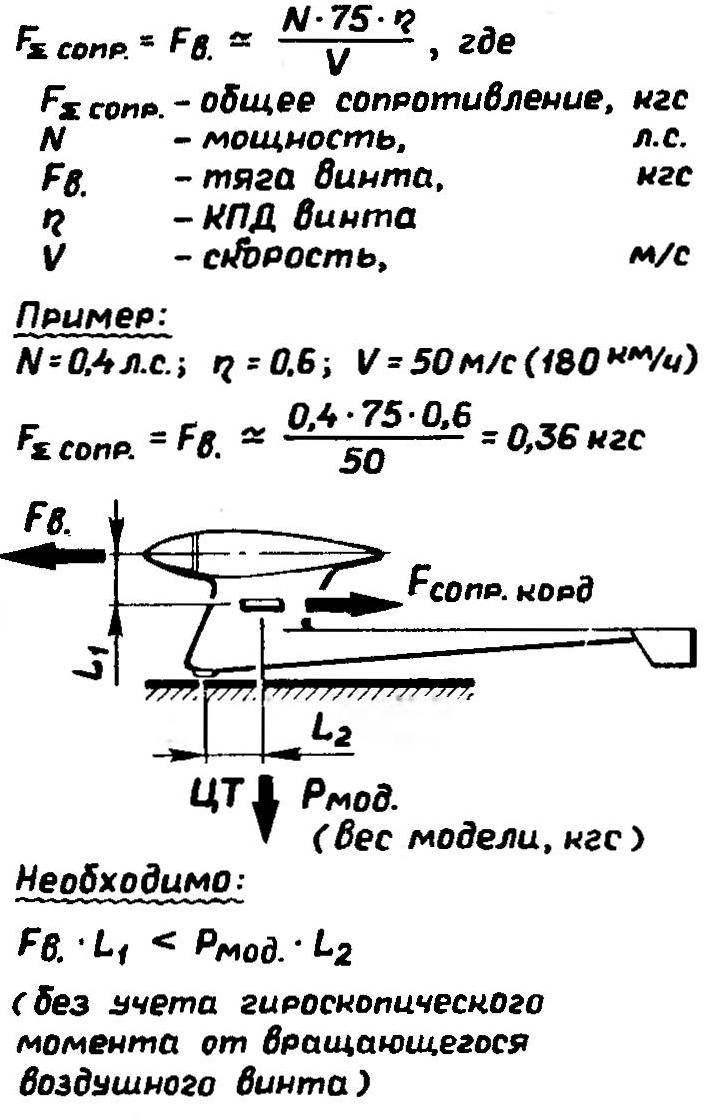 Рис. 2. Основная схема балансировки модели, обеспечивающая работу стабилизатора с положительной подъемной силой в выраженном экранном режиме