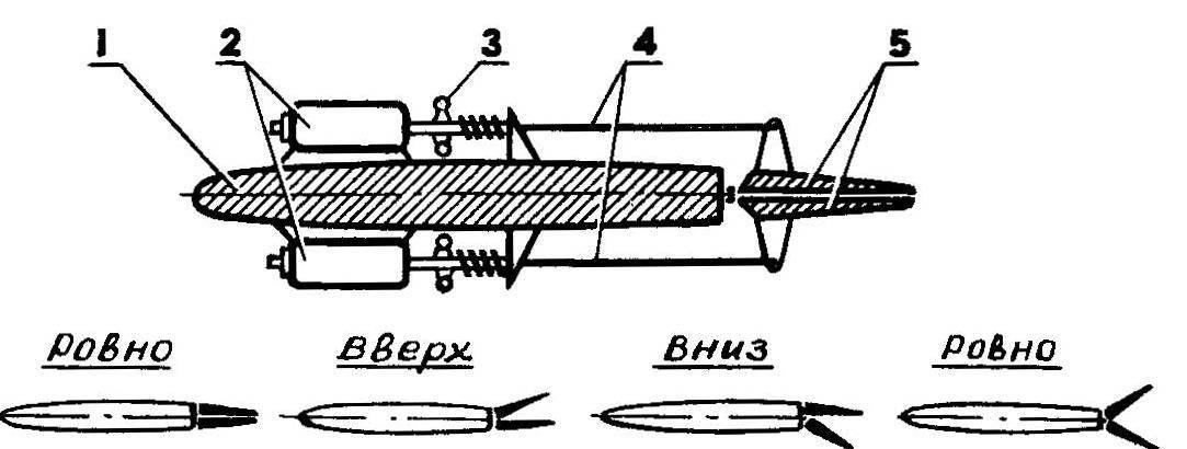 Схема управления расщепляющимися рулями на примере горизонтального оперения летающей авиамодели