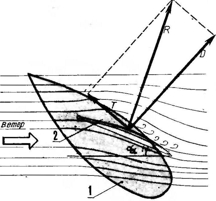 R and S. 1. Scheme for the calculation of the SCR acting on a sailing ship