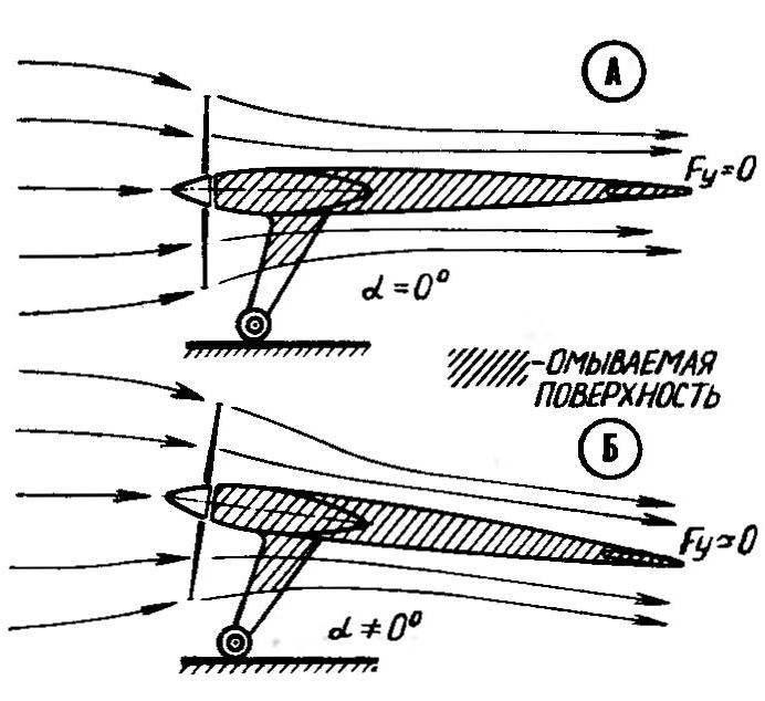 Р и с. 2. Обтекание классической аэромодели потоком от воздушного винта