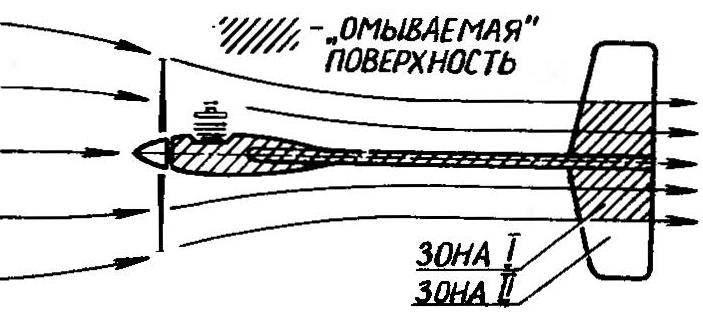 Р и с. 4. Обтекание классической аэромодели потоком от воздушного винта. Видна необходимость в стабилизаторе большой площади и размаха
