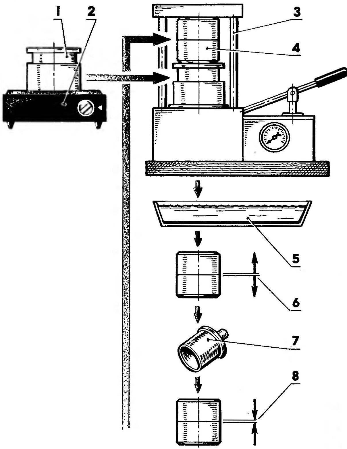 Схема технологического процесса литья деталей из пластмассы